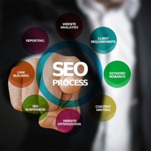 Search Engine Optimization (SEO) can be complicated but extremely valuable.